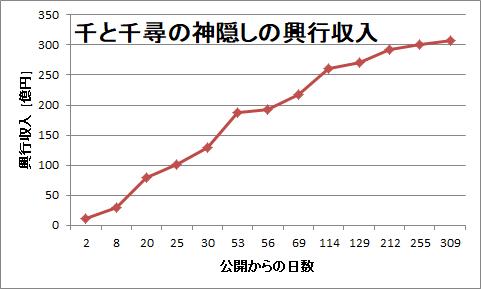 千と千尋の神隠しの興行収入の推移グラフ