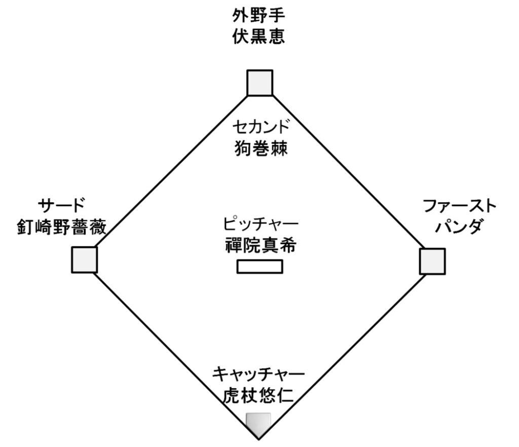 呪術高専・東京校のポジション