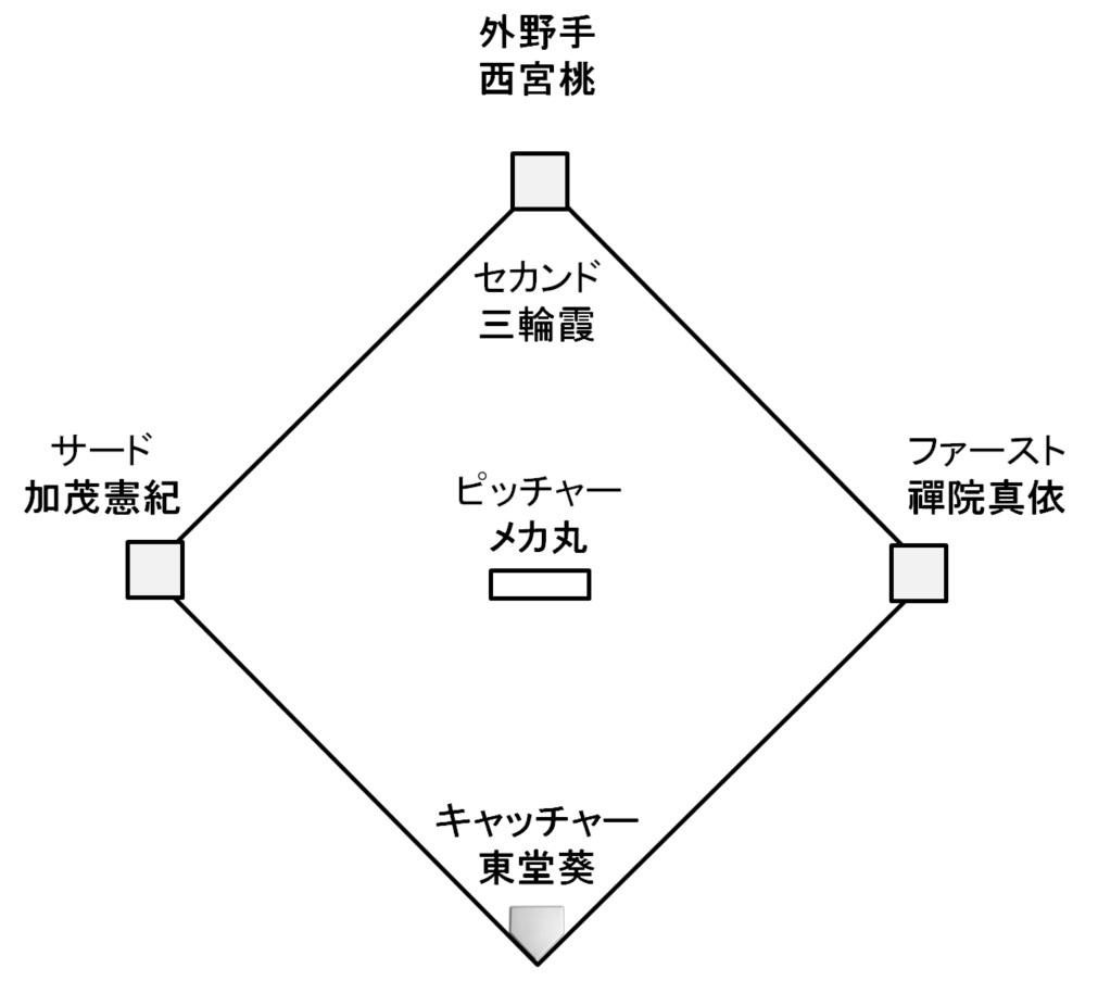 呪術高専・京都校のポジション