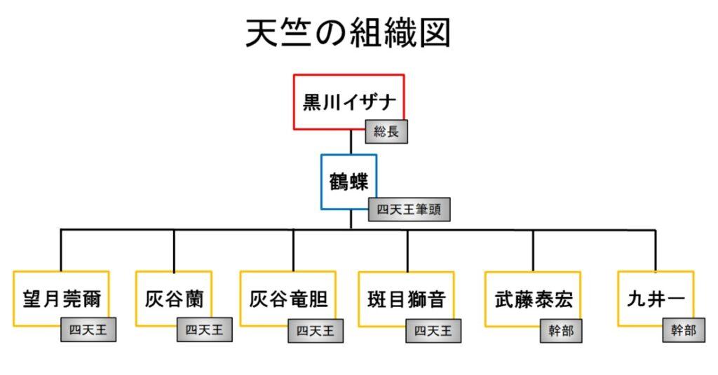 【東京リベンジャーズ】天竺(てんじく)の組織図/相関図