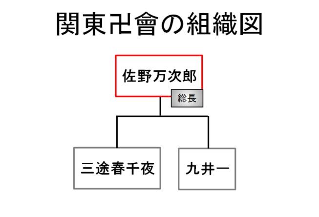 【東京リベンジャーズ】関東卍會(かんとうまんじかい)の組織図/相関図