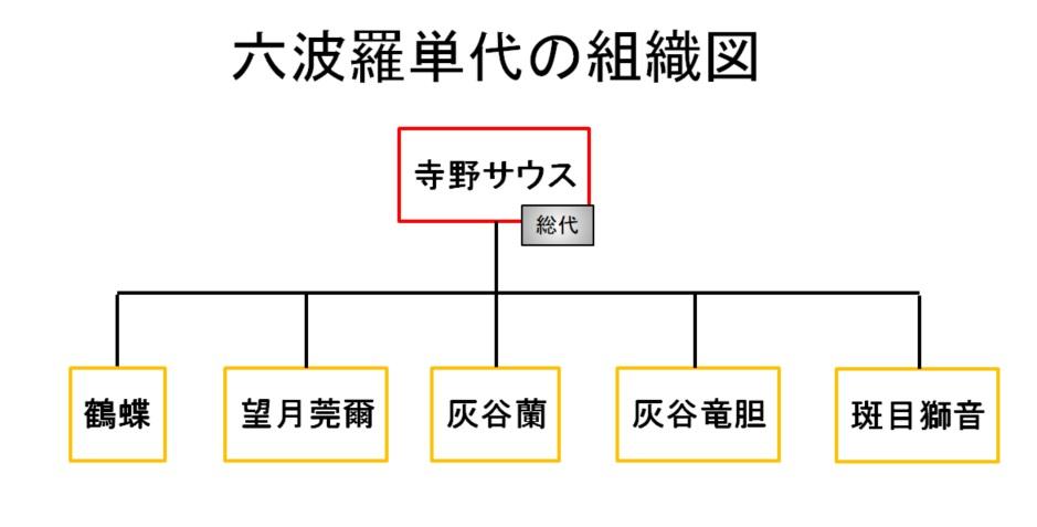 【東京リベンジャーズ】六波羅単代(ろくはらたんだい)の組織図/相関図