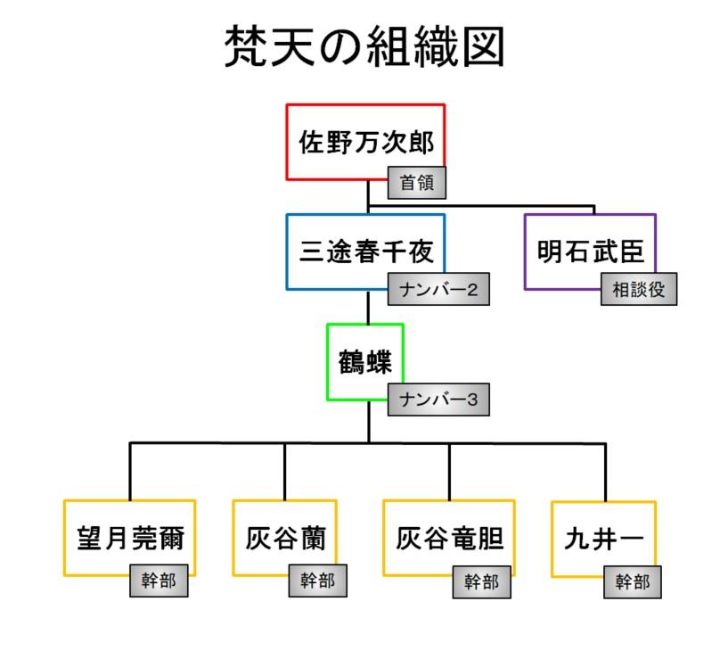【東京リベンジャーズ】梵天(ぼんてん)の組織図/相関図