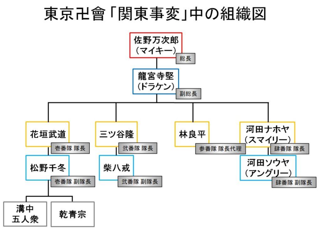 東京卍會(トーマン):「関東事変」中