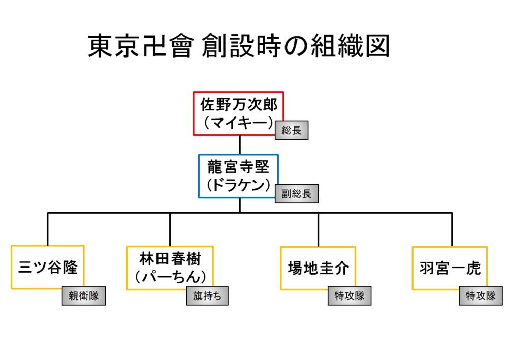 東京卍會(トーマン):創設時