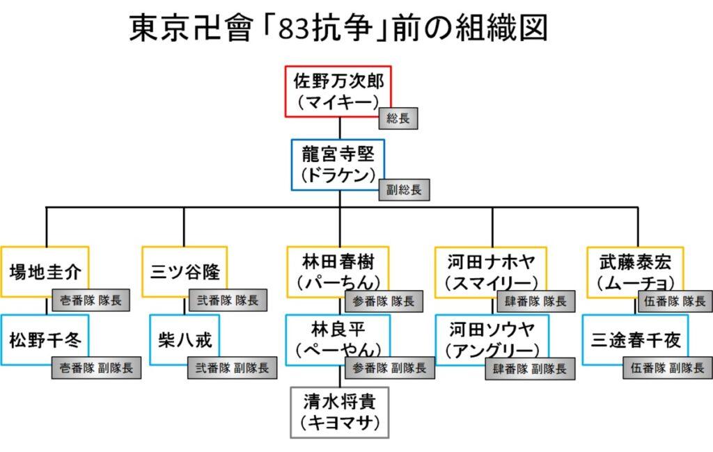 東京卍會(トーマン):愛美愛主との抗争前