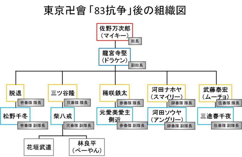 東京卍會(トーマン):「83抗争」の後