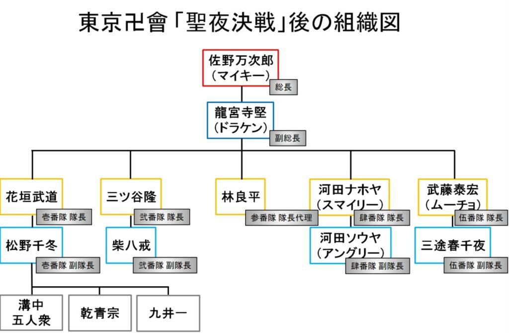 東京卍會(トーマン):「聖夜決戦」の後