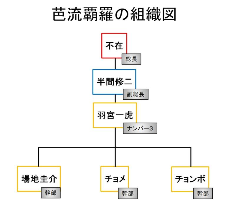 【東京リベンジャーズ】芭流覇羅(バルハラ)の組織図/相関図
