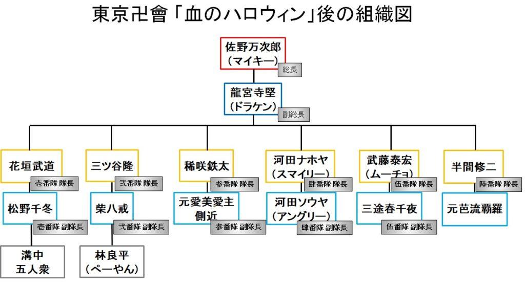 東京卍會(トーマン):「血のハロウィン」の後