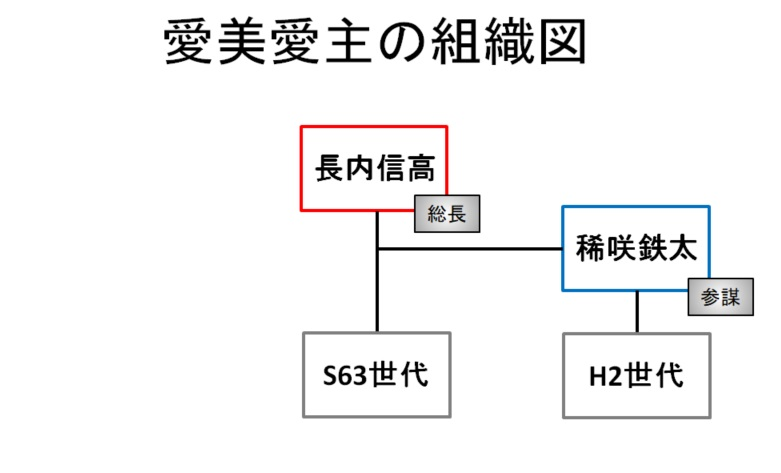 【東京リベンジャーズ】愛美愛主(メビウス)の組織図/相関図