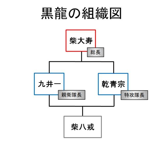 【東京リベンジャーズ】黒龍(ブラックドラゴン)の組織図/相関図