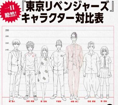 東京リベンジャーズのキャラクター対比表