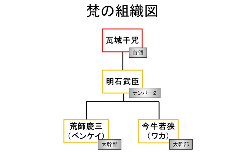 【東京リベンジャーズ】梵(ブラフマン)の組織図/相関図