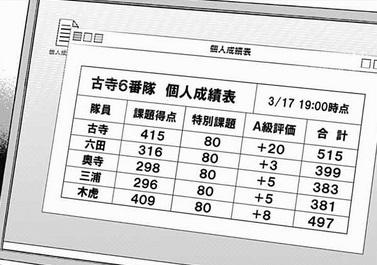 小寺6番隊の成績表